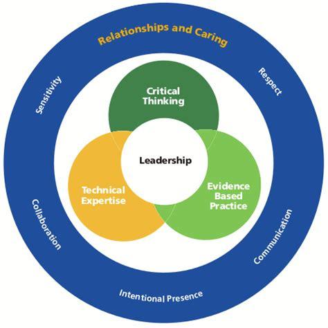 Educational leadership experience essay